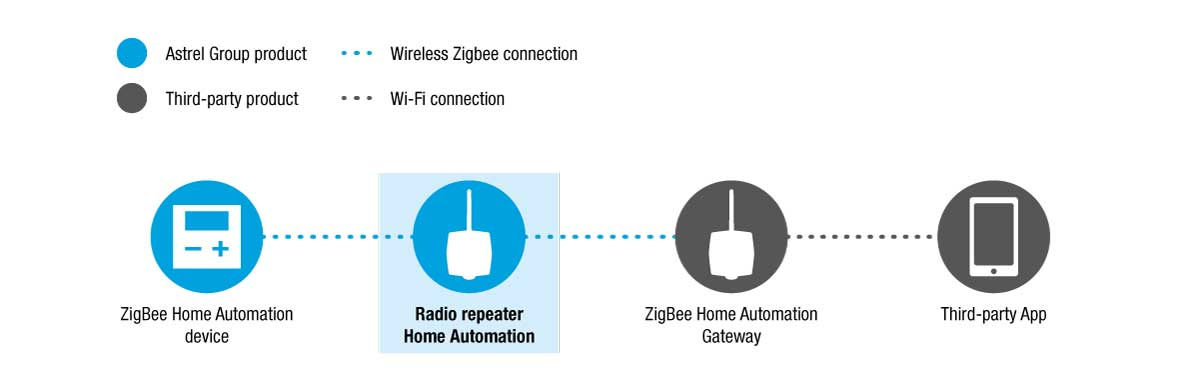 ZigBee Modbus and HA Radio repeaters – Astrel Group